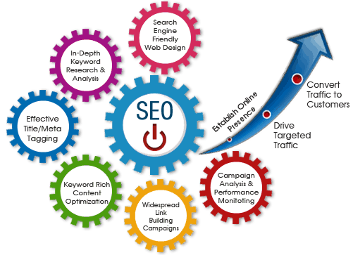 seo services cogs